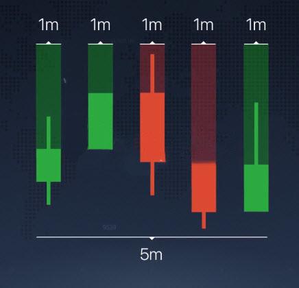 انواع مختلف نمودار در سیستم عامل IQCent توضیح داده شده است
