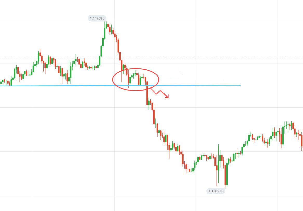 Guide to Identifying When Price Wants to Breakout from Support/Resistance on IQCent and the Actions to Take